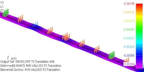 Dynamic analysis of railway tracks