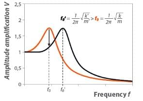 fig 4 amplitude amplification versus excitation frequency-img01