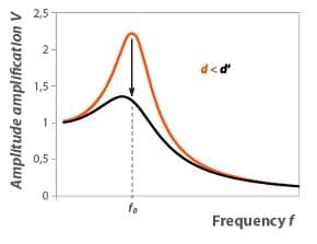 amplitude-amplification-versus-excitation-frequency